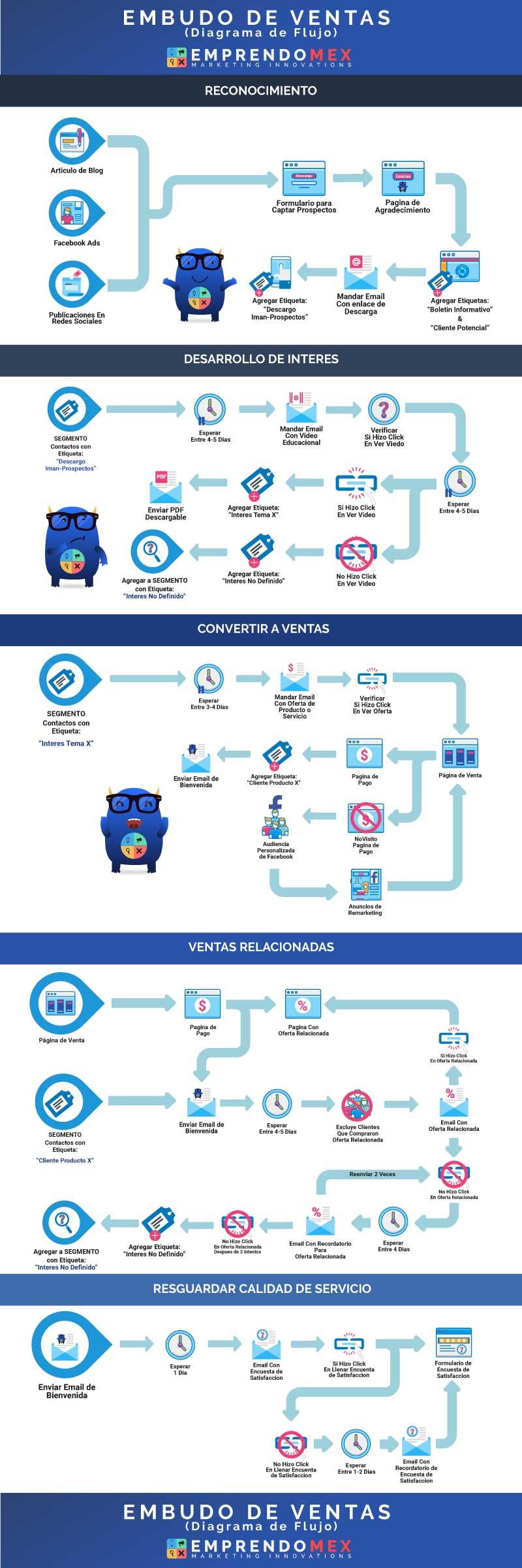 Infografía Anatomía de un Embudo de Ventas